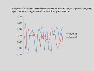На данном графике отмечены средние значения среди групп по каждому пункту отв