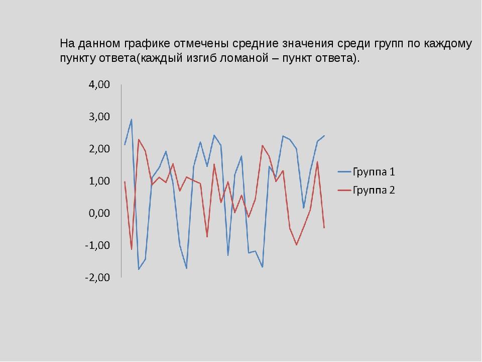 На данном графике отмечены средние значения среди групп по каждому пункту отв...