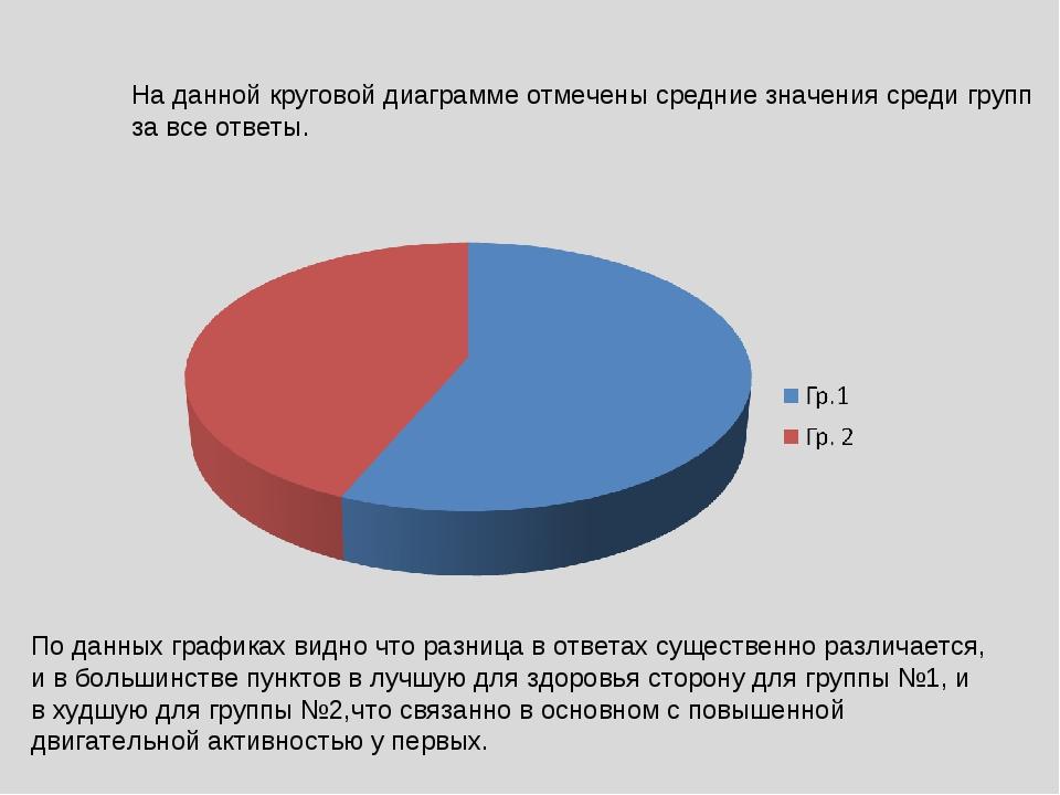 На данной круговой диаграмме отмечены средние значения среди групп за все отв...
