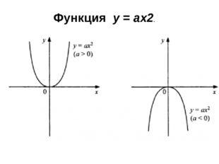 Функция y=ax2.