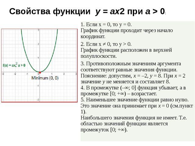Свойства функции y=ax2приa> 0: 1. Еслиx= 0, тоy= 0. График функции пр...