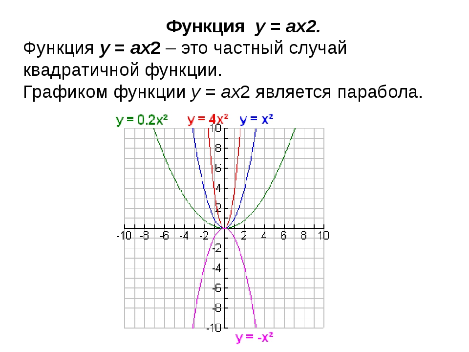 Функция y=ax2. Функцияy=ax2– это частный случай квадратичной функции....