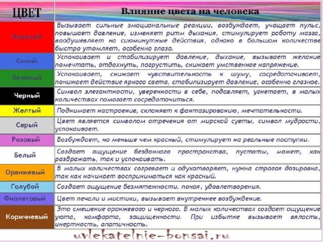 Влияние цвета на эмоциональное состояние человека