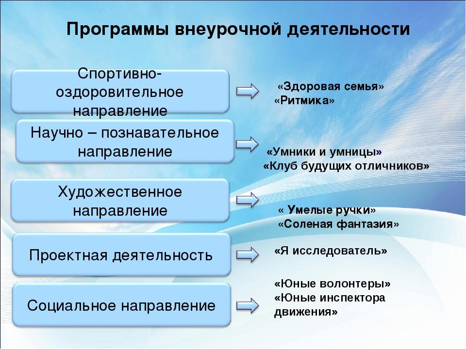 Программы внеурочной деятельности «Здоровая семья» «Ритмика» « Умелые ручки»...