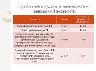Требования к судьям, в зависимости от занимаемой должности Должность Возраст