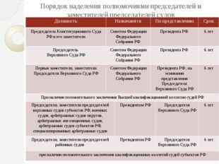 Порядок наделения полномочиями председателей и заместителей председателей суд