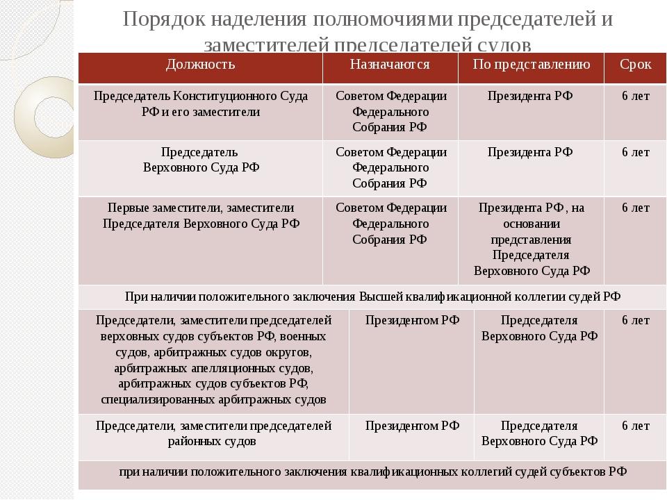Порядок наделения полномочиями председателей и заместителей председателей суд...