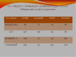 ТАҒАМДАР ҚҰРАМЫНДАҒЫ МИНЕРАЛДЫ ЗАТТАР 100грам азықта (мг) көрсетілген ТАҒАМДА