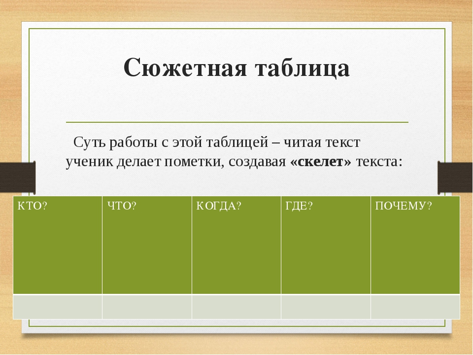 Сюжетная таблица Суть работы с этой таблицей – читая текст ученик делает поме...