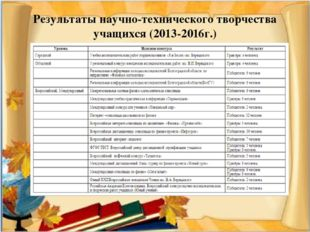 Результаты научно-технического творчества учащихся (2013-2016г.)