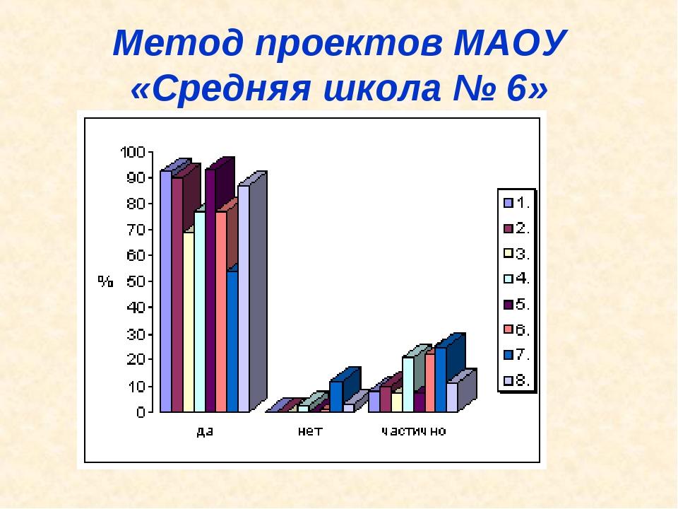 Метод проектов МАОУ «Средняя школа № 6»