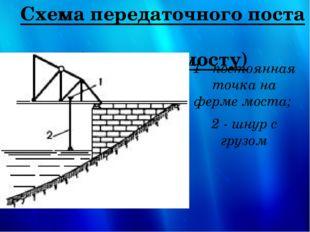 Схема передаточного поста (метка на мосту) 1 - постоянная точка на ферме мост