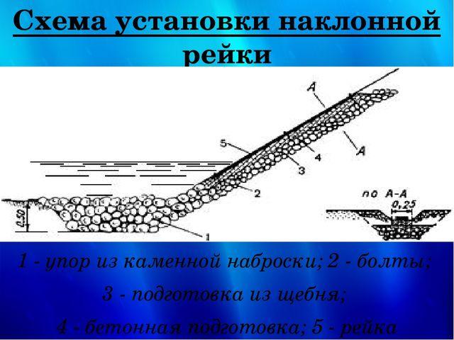 Схема установки наклонной рейки 1 - упор из каменной наброски; 2 - болты; 3 -...