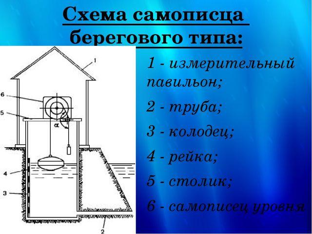 Схема самописца берегового типа: 1 - измерительный павильон; 2 - труба; 3 - к...
