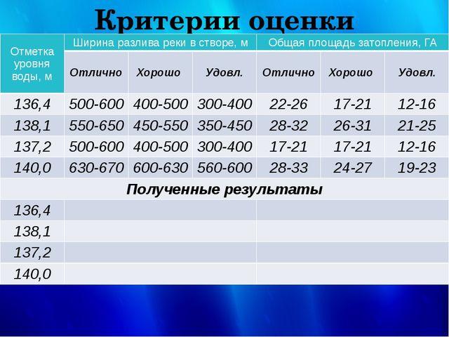 Критерии оценки Отметка уровня воды, м Ширина разлива реки в створе, м Общая...