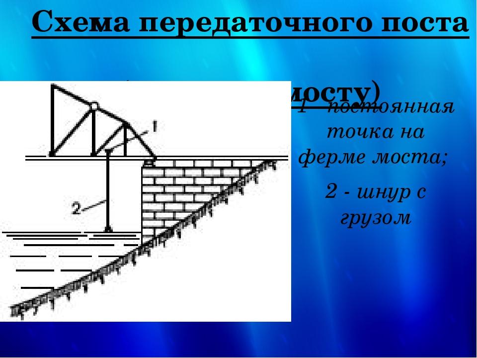 Схема передаточного поста (метка на мосту) 1 - постоянная точка на ферме мост...