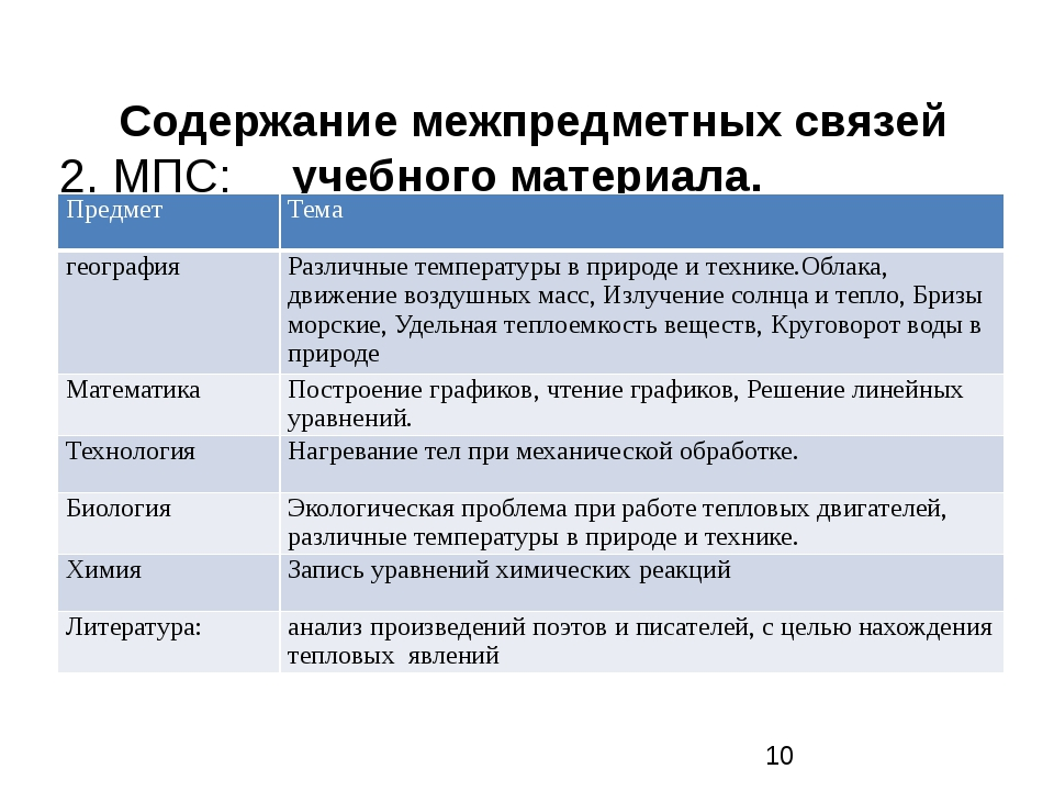 Содержание межпредметных связей учебного материала. 2. МПС: Предмет Тема гео...