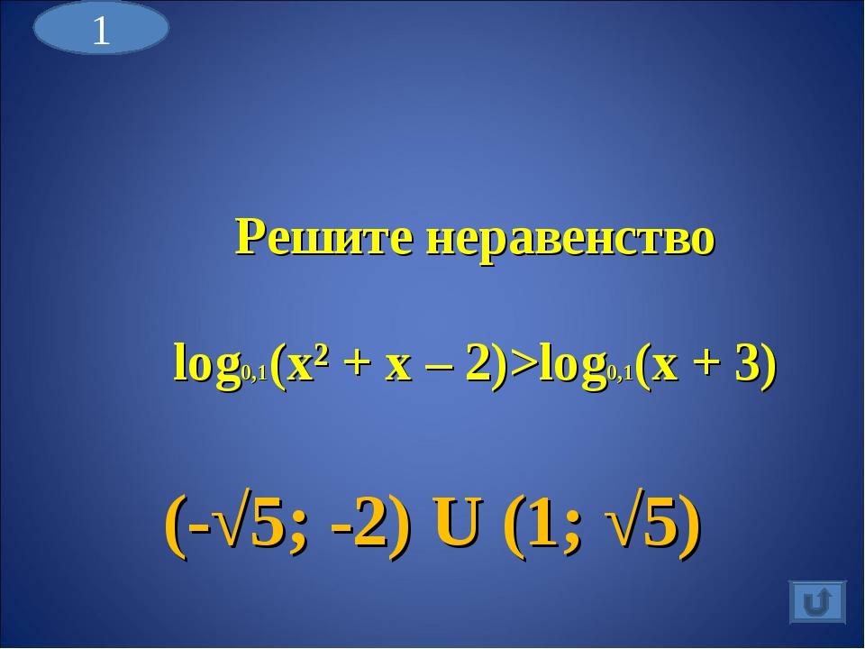 Решите неравенство log0,1(x² + x – 2)>log0,1(x + 3) (-√5; -2) U (1; √5) 1