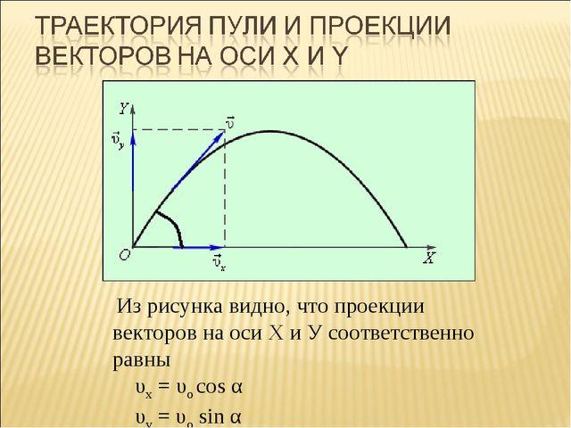 Из рисунка видно, что проекции векторов на оси Х и У соответственно равны υx...
