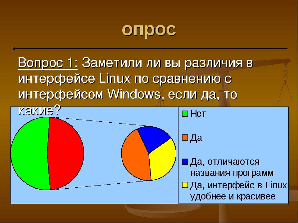 опрос Вопрос 1: Заметили ли вы различия в интерфейсе Linux по сравнению с инт...