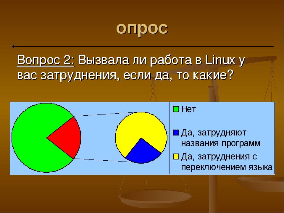 опрос Вопрос 2: Вызвала ли работа в Linux у вас затруднения, если да, то какие?