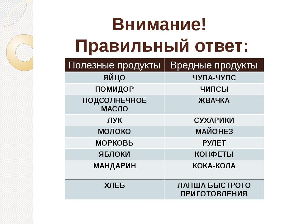 Внимание! Правильный ответ: Полезные продукты Вредные продукты ЯЙЦО ЧУПА-ЧУПС...