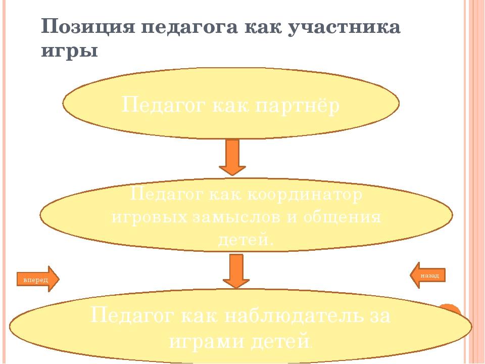 Педагогическое сопровождение игровой деятельности детей 3-4 лет Задачи работы...