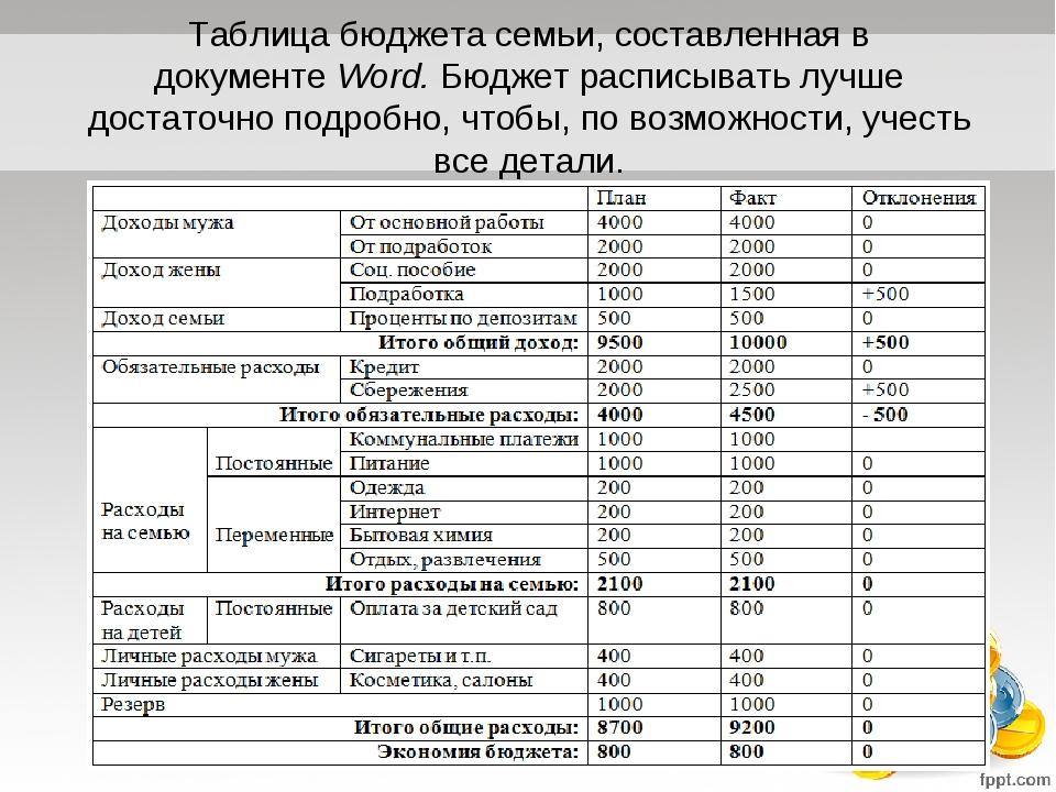 Таблица по расходам бюджета района