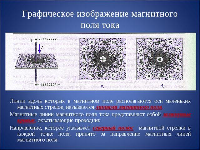 Графическое изображение магнитного поля тока Линии вдоль которых в магнитном...