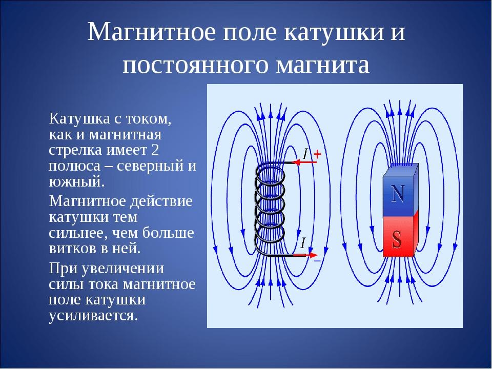 Магнитное поле катушки и постоянного магнита Катушка с током, как и магнитна...