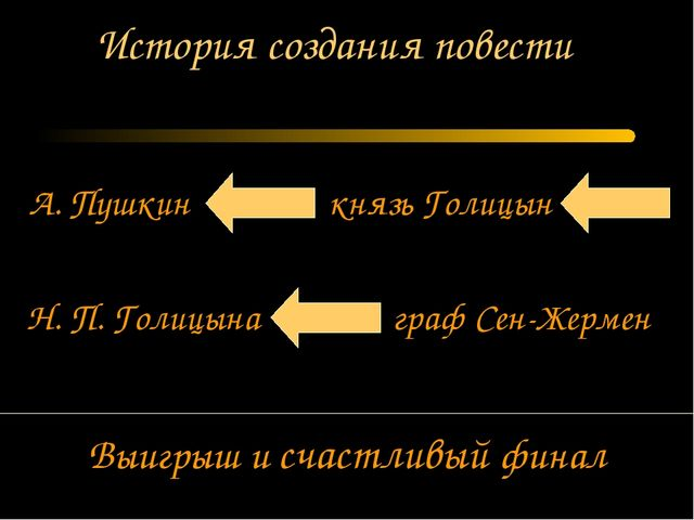 А. Пушкин князь Голицын История создания повести Н. П. Голицына граф Сен-Жерм...