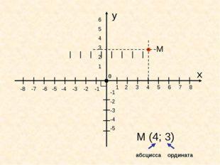 y x 0 y -8 -7 -6 -5 -4 -3 -2 -1 1 2 3 4 5 6 7 8 -1 -2 -3 -4 -5 6 5 4 3 2 1 М