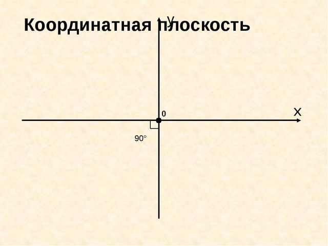 x 0 y 90° Координатная плоскость