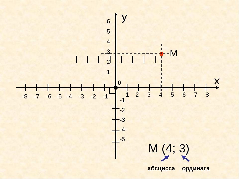 y x 0 y -8 -7 -6 -5 -4 -3 -2 -1 1 2 3 4 5 6 7 8 -1 -2 -3 -4 -5 6 5 4 3 2 1 М...