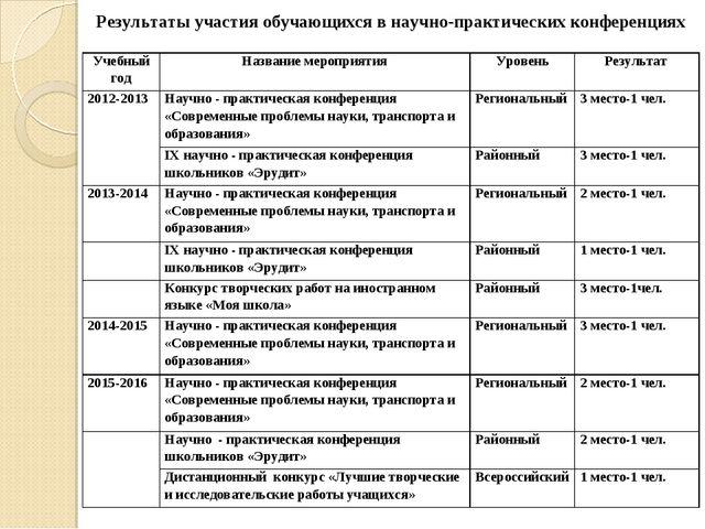 Результаты участия обучающихся в научно-практических конференциях Учебный год...