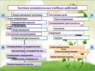 Построение высказывания Рефлексия деятельности Структурирование информации По