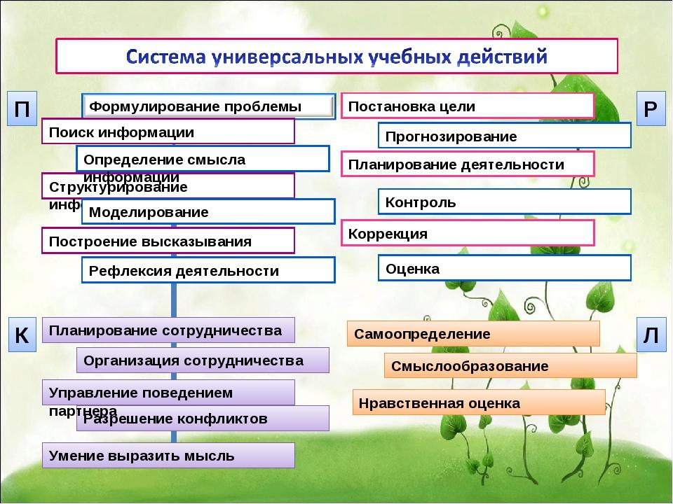 Построение высказывания Рефлексия деятельности Структурирование информации По...