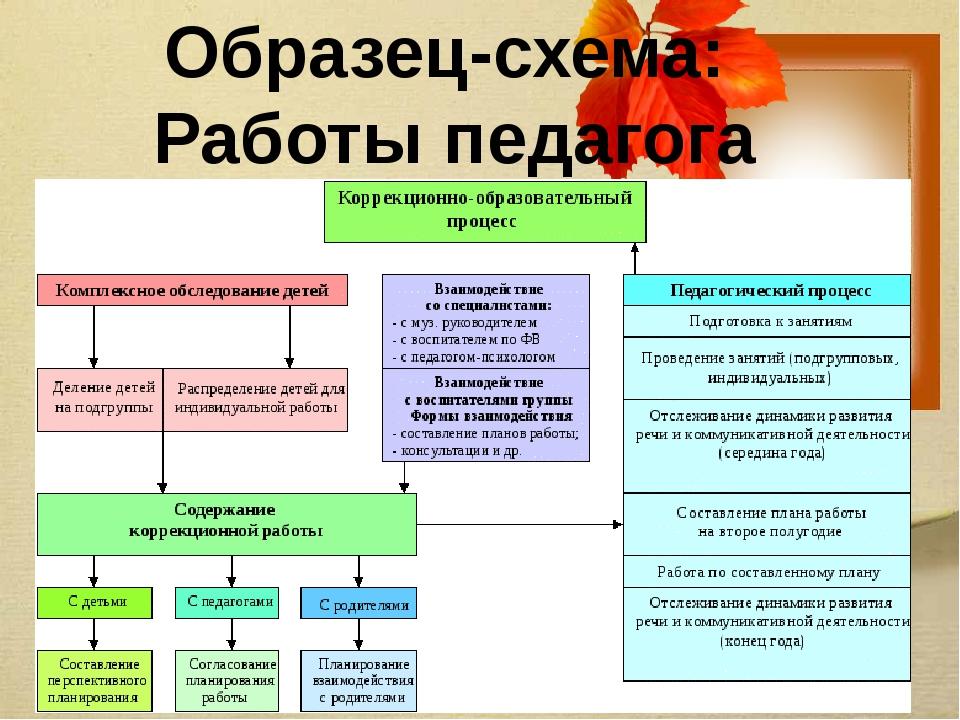 Образец-схема: Работы педагога