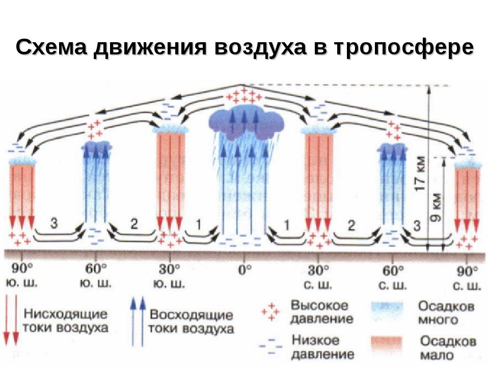 Схема движения воздуха в тропосфере