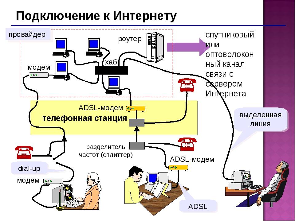 Подключение к Интернету спутниковый или оптоволоконный канал связи с сервером...