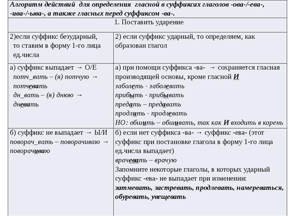 Алгоритмдействийдляопределения гласной в суффиксахглаголов -ова-/-ева-,-ива-/...
