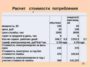 Расчет стоимости потребления энергии для 1 лампы с освещенность 1700 Лм  обы