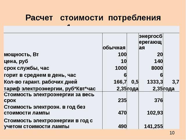 Расчет стоимости потребления энергии для 1 лампы с освещенность 1700 Лм  обы...