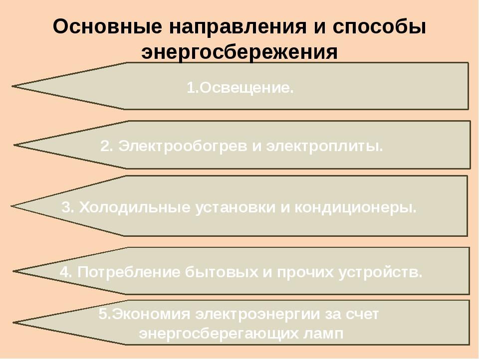 1.Освещение. Основные направления и способы энергосбережения 2. Электрообогре...