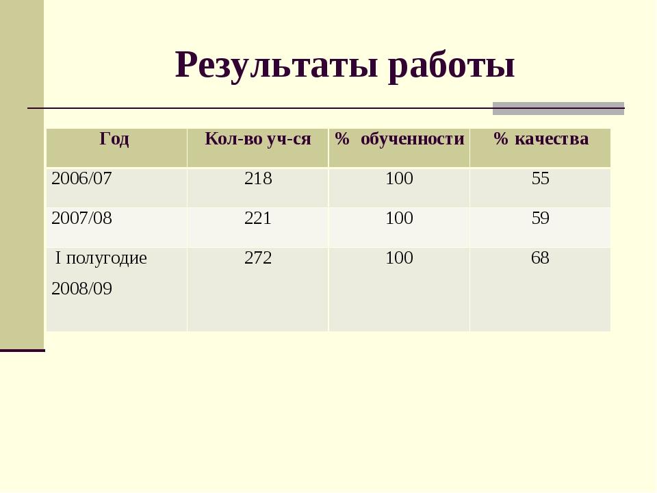 Результаты работы Год Кол-во уч-ся% обученности% качества 2006/07218100...