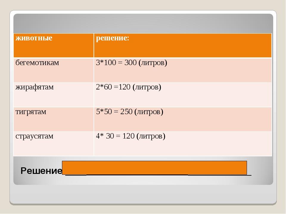 Решение:____300+120+250+120=790____________ животныерешение: бегемотикам3*1...