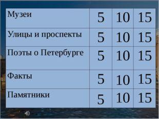 10 5 Музеи 5 10 15 Улицы и проспекты 5 10 15 Поэты о Петербурге 5 10 15 Факты