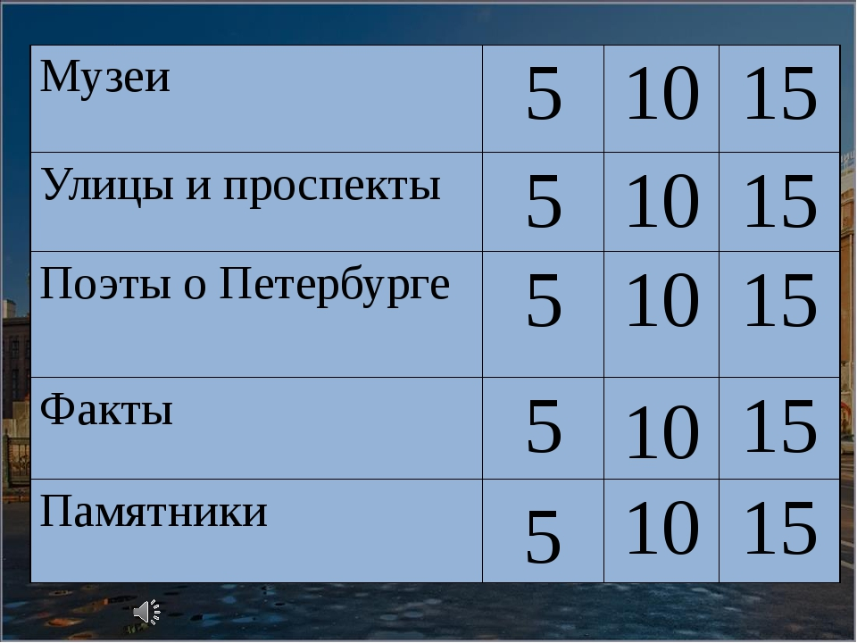 10 5 Музеи 5 10 15 Улицы и проспекты 5 10 15 Поэты о Петербурге 5 10 15 Факты...