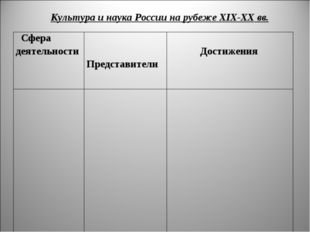 Культура и наука России на рубеже XIX-XX вв. Сфера деятельности Представител
