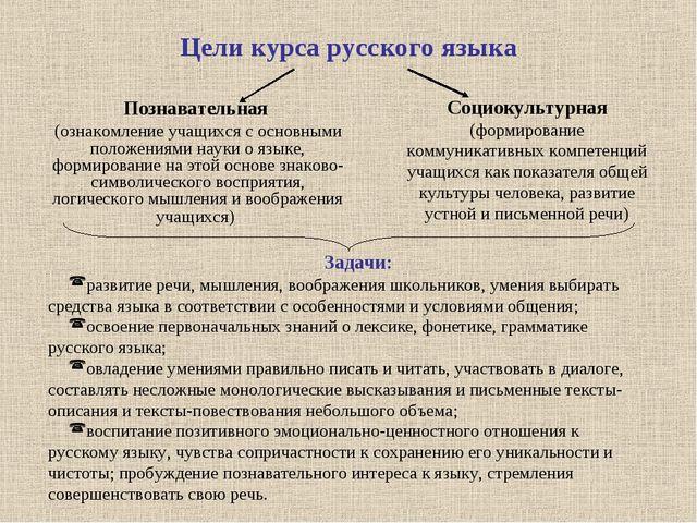 Цели курса русского языка Познавательная (ознакомление учащихся с основными п...